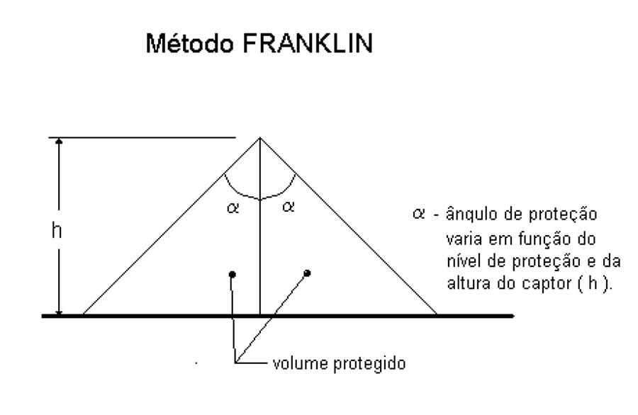 Clique na imagem para uma versão maior  Nome:         metodo-de-franklin-942470.jpg Visualizações:168 Tamanho: 36,7 KB ID:      65952