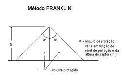 Clique na imagem para uma versão maior  Nome:         metodo-de-franklin-942470.jpg Visualizações:355 Tamanho: 36,7 KB ID:      65952