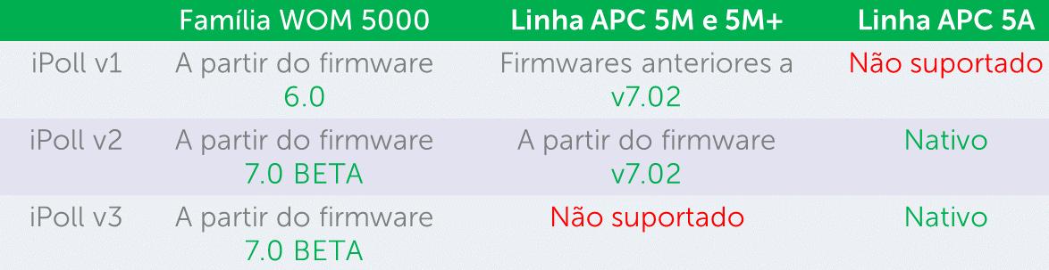 Clique na imagem para uma versão maior  Nome:         Tabela de compatibilidade.PNG Visualizações:1004 Tamanho: 154,3 KB ID:      66825