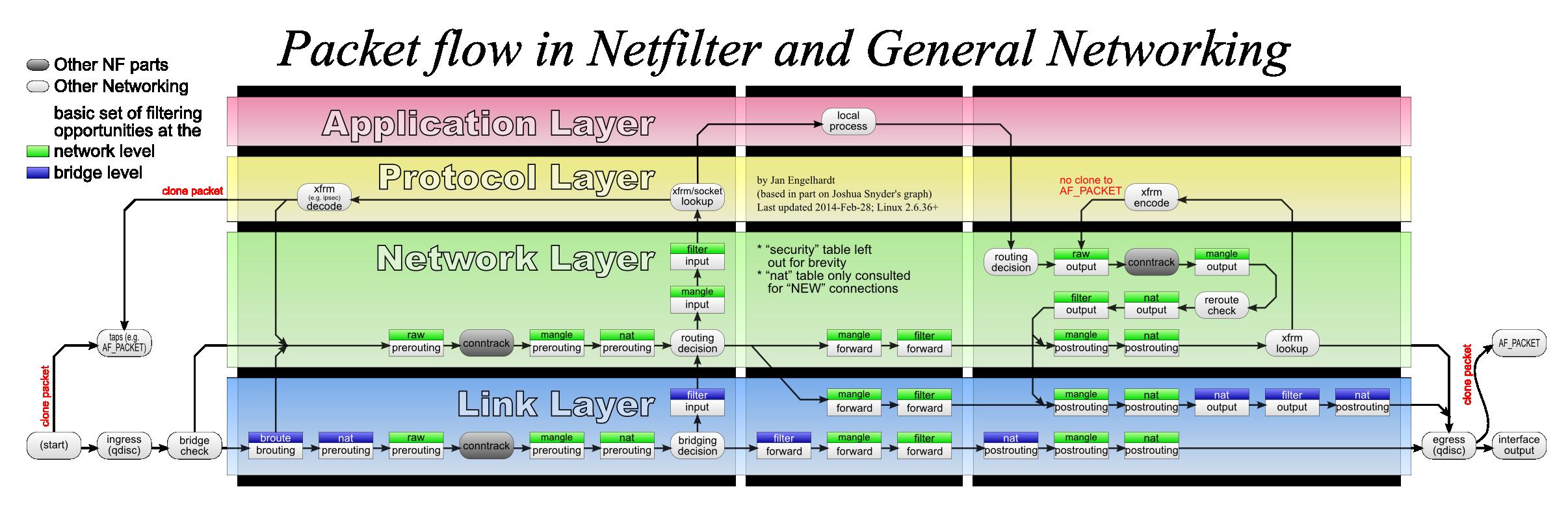 Clique na imagem para uma versão maior  Nome:         nf-packet-flow.png Visualizações:68 Tamanho: 310,5 KB ID:      66946