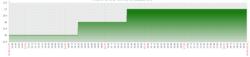 Clique na imagem para uma versão maior  Nome:         Clientes Conectados - Zabbix.PNG Visualizações:80 Tamanho: 17,2 KB ID:      67093