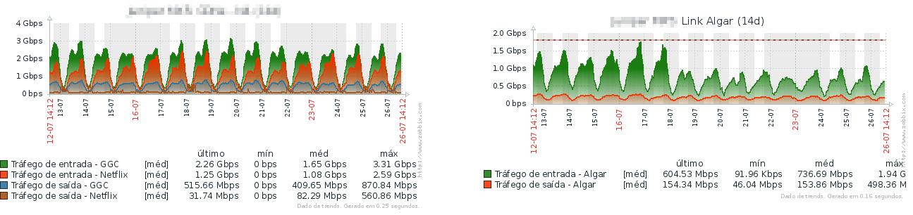 Clique na imagem para uma versão maior  Nome:         2017-07-26 14_13_03-Zabbix Appliance_ Telas personalizadas [atualizado a cada 30 segundo.].png Visualizações:509 Tamanho: 77,9 KB ID:      67361