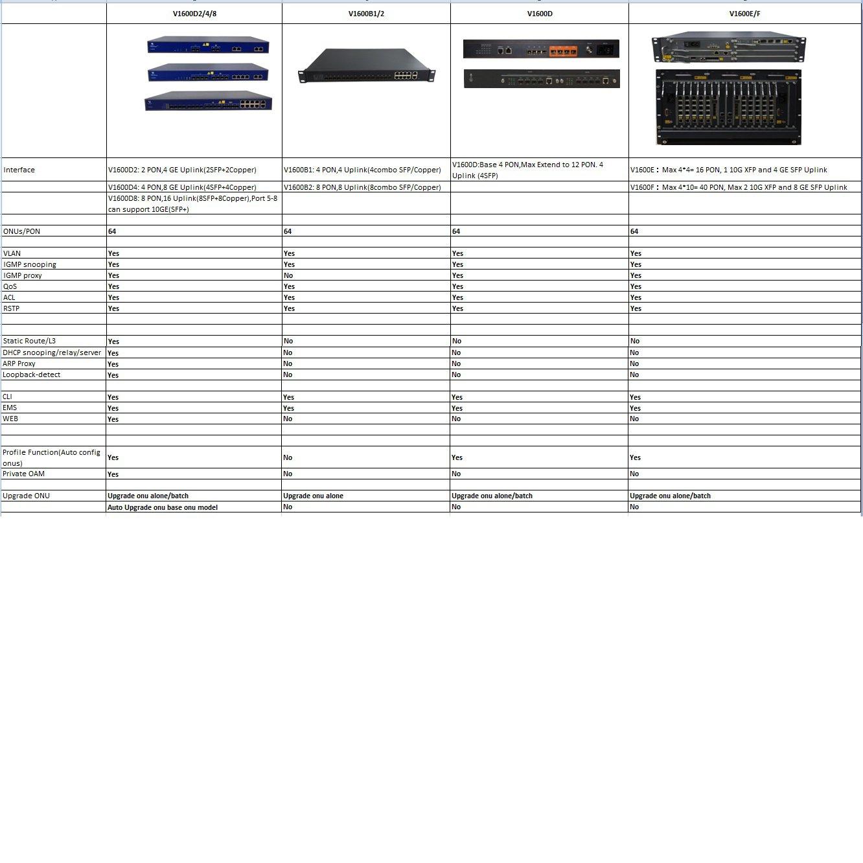 Ultima versão do Firmware (2 03 31) para OLT V-SOL V1600D