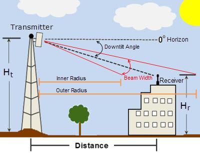Clique na imagem para uma versão maior  Nome:         Antenna Downtilt Coverage.png Visualizações:54 Tamanho: 68,6 KB ID:      68736