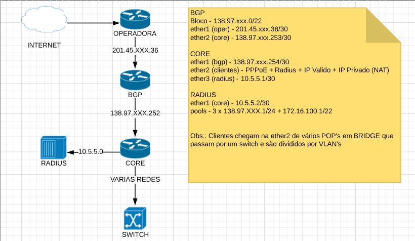Clique na imagem para uma versão maior  Nome:         OSPF Teste.png Visualizações:23 Tamanho: 66,9 KB ID:      69373