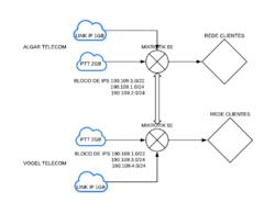 Clique na imagem para uma versão maior  Nome:         Diagrama BACKBONE INOVE 2 LINKS.png Visualizações:21 Tamanho: 57,9 KB ID:      70126