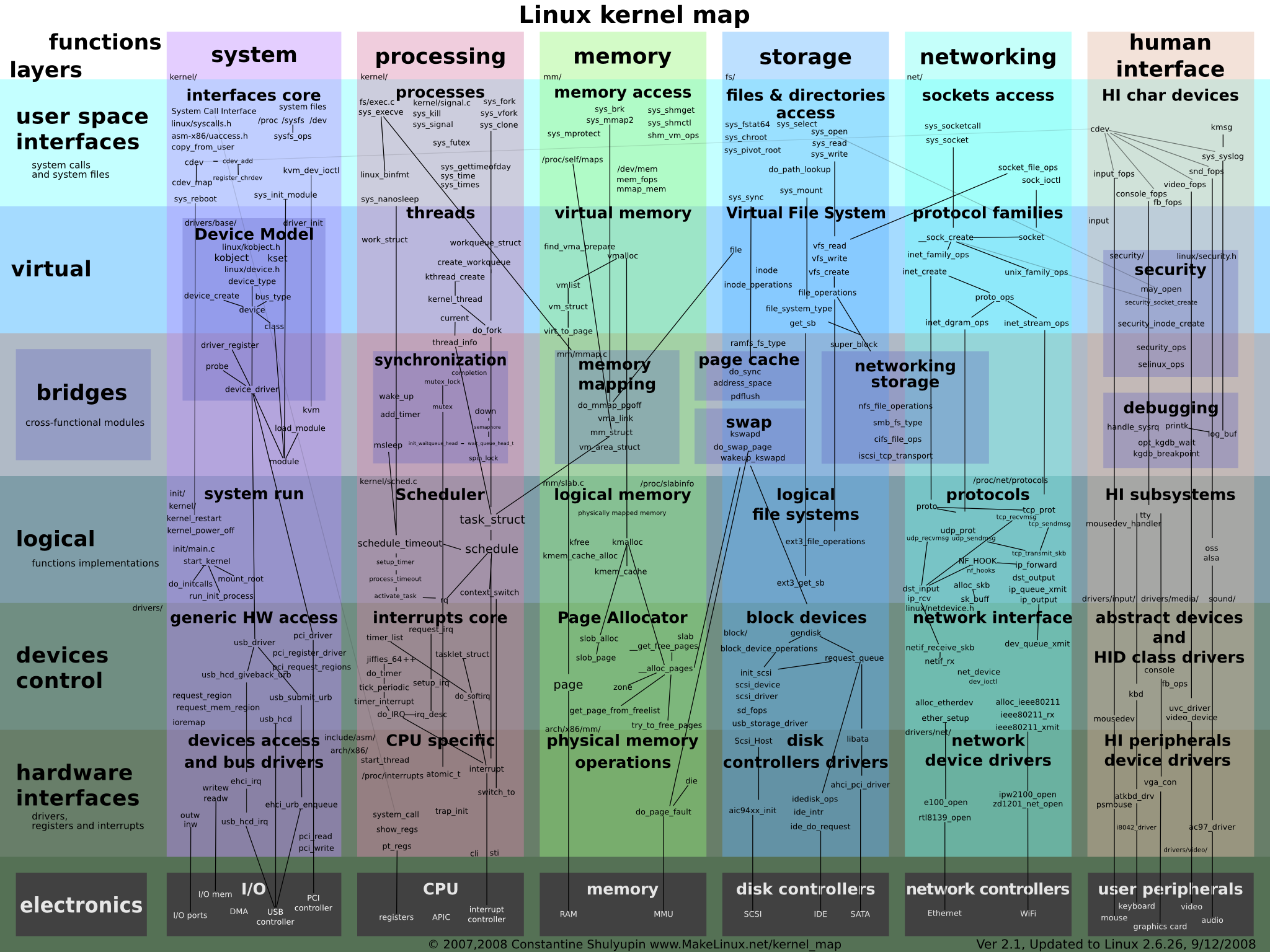Linux Kernel Map.