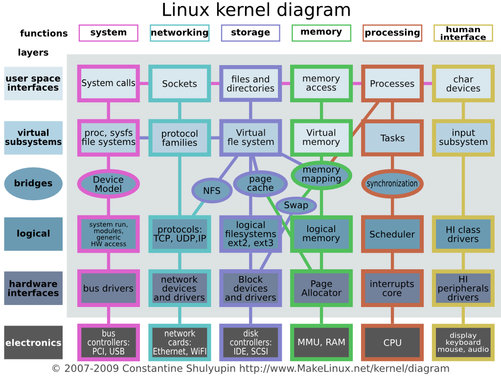Linux kernel Diagram.