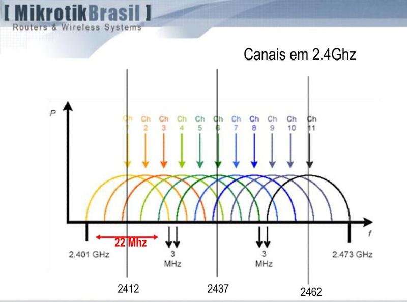 Clique na imagem para uma versão maior  Nome:         Canais 2.4 Ghz.jpg Visualizações:102 Tamanho: 82,0 KB ID:      8863