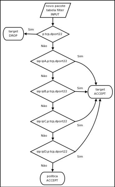 Nome:      7076-figura-usada-no-post-http-under-linux-org-b381-mantendo-e-depurando-regras-do-netfilter-ipt.jpg Visitas:     3890 Tamanho:  36,1 KB