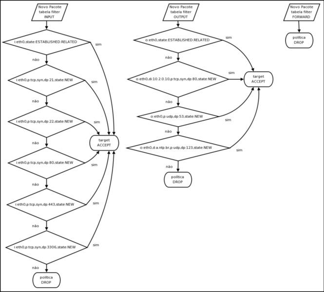 Clique na imagem para uma versão maior  Nome:         7077-figura-usada-no-post-http-under-linux-org-b381-mantendo-e-depurando-regras-do-netfilter-ipt.jpg Visualizações:4069 Tamanho: 63,2 KB ID:      9023